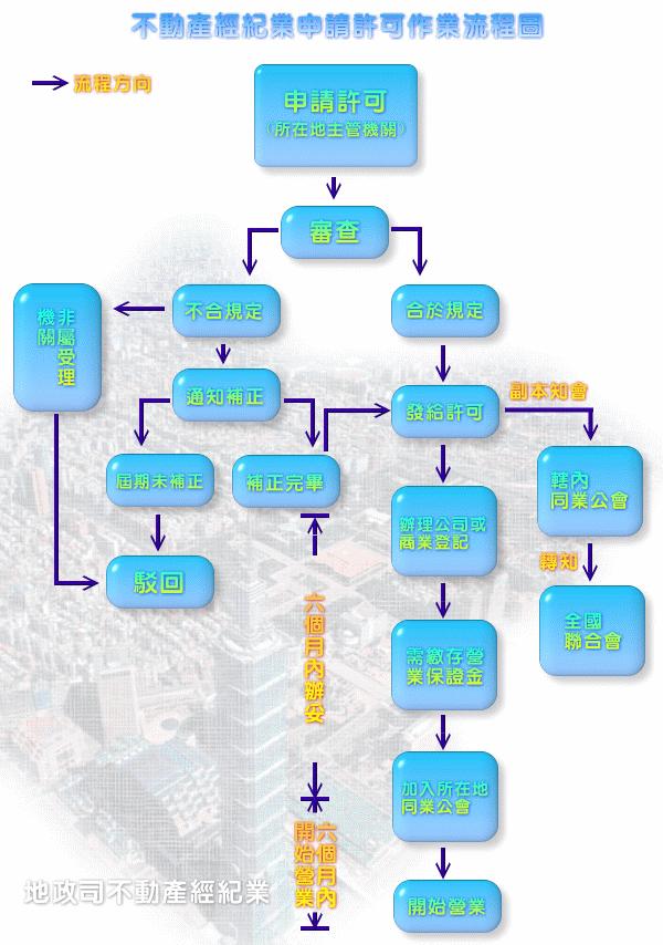 不動產經紀業仲介申請許可作業流程圖