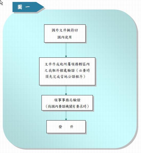 國外文件擬持回國內使用