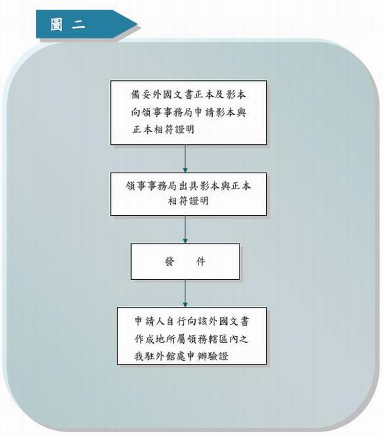 國外文件擬持回國內使用02