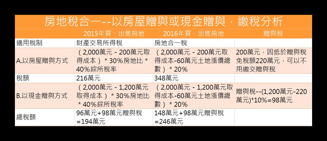 房地稅合一--以房屋贈與或現金贈與,繳稅分析
